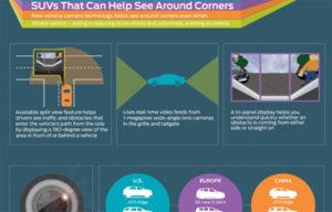 Novi Fordov sistem kamera omogućava gledanje iza ugla
